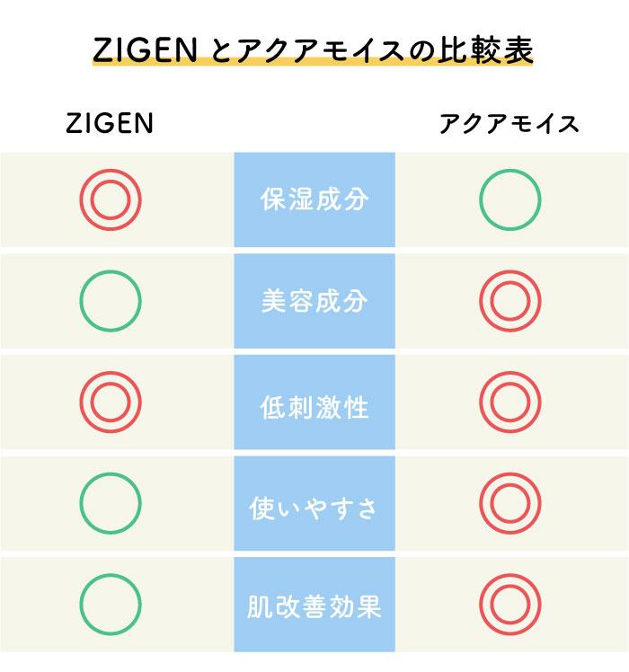 ZIGEN アクアモイス 比較