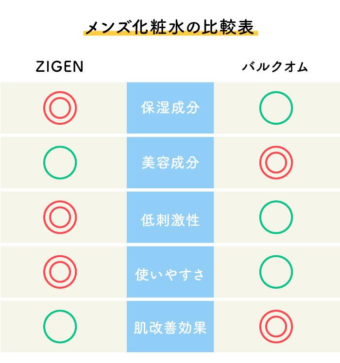 ZIGEN バルクオム 化粧水 比較
