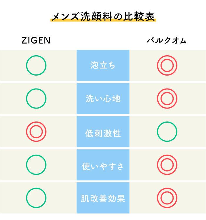 ZIGEN バルクオム 比較 洗顔